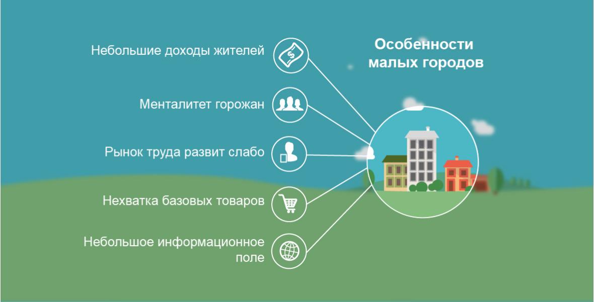 Идеи для бизнеса в 2018 бизнес идеи и бизнес планы lang ru
